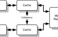 What is Cache Coherence Problem