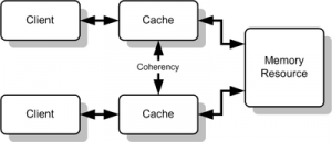how to overcome cache coherence