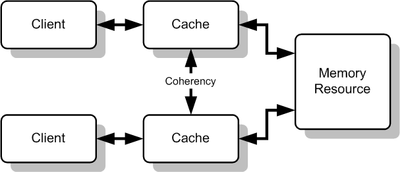 Cache_Coherency