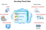 Latest Cloud Computing Threats To Organizations & Prevention Strategies