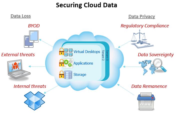 securing-cloud-data1